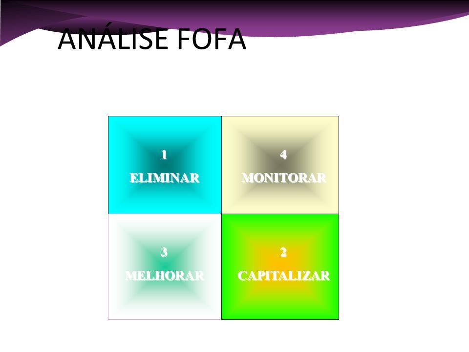 ANÁLISE FOFA INTERNA EXTERNA [ ANÁLISE SWOT ] 1 ELIMINAR 4 MONITORAR 3